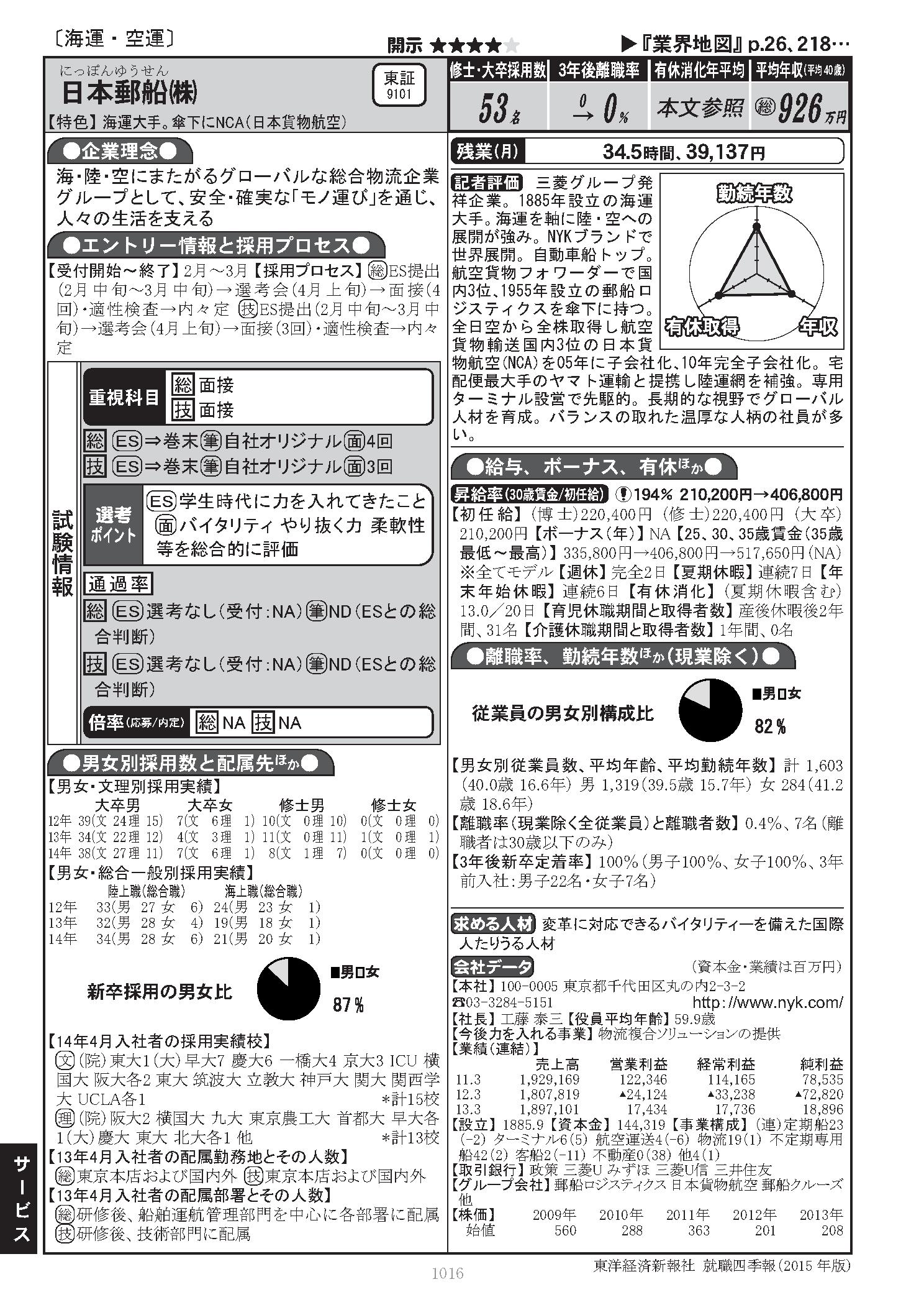 オンライン 四季 報